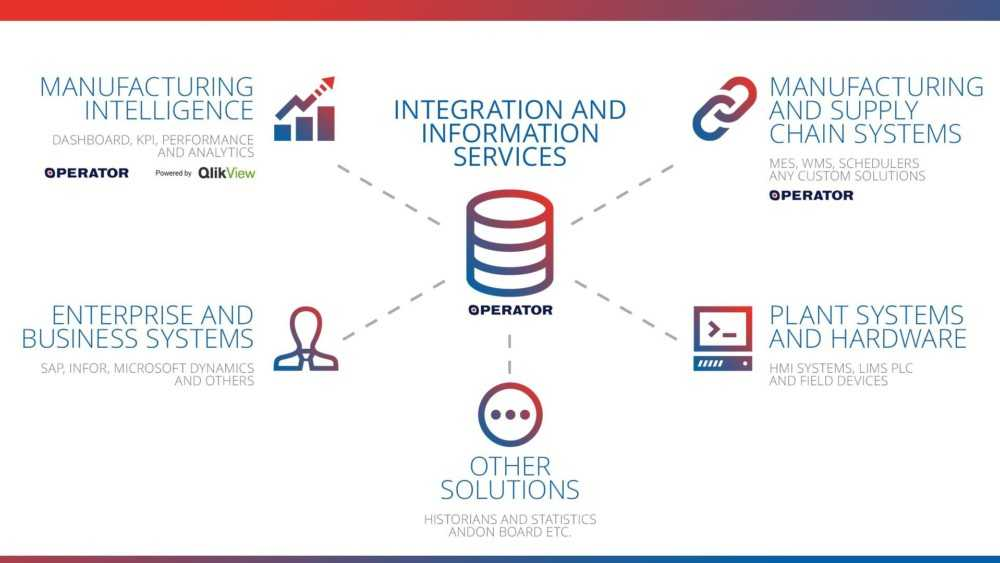 Operator Systems - Integration